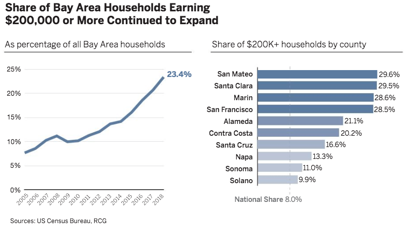 Understanding the Potential of the Bay Area's Largest Housing Boom
