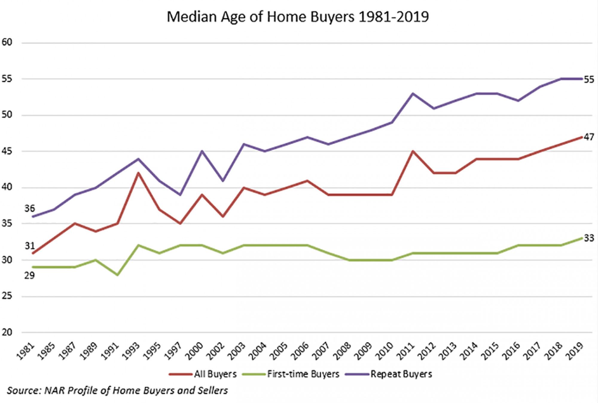The Age of Buyers is Soaring, But One Group Surpasses Them All